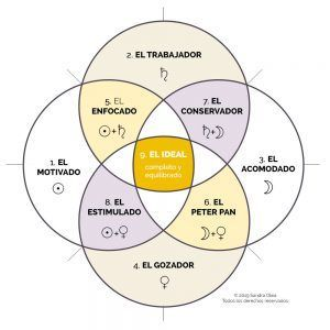 gráfico de las 9 personalidades